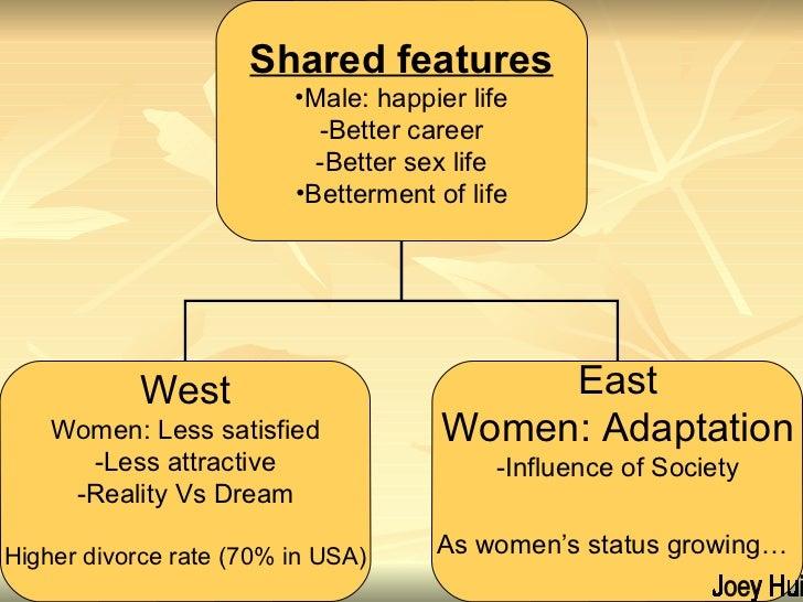 Joey Hui <ul><li>Shared features </li></ul><ul><li>Male: happier life -Better career -Better sex life </li></ul><ul><li>Be...