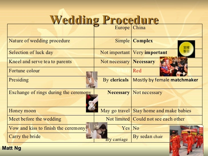 Wedding Procedure Matt Ng Europe China Nature of wedding procedure Simple Complex Selection of luck day Not important Very...