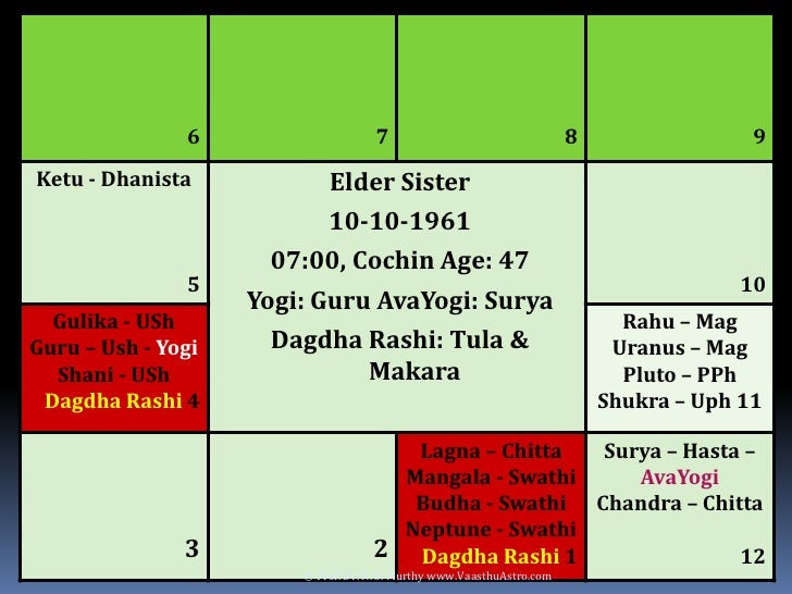Delay of Marriage due to Doshas in Horoscope and Vaasthu
