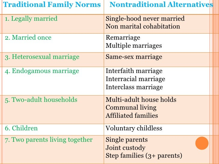 a look at the institution of marriage an key aspects of the union Civil union (cu) 21 c  because some aspects of marriage  marriage and a language in which to conduct normative battles over the institution the idea that.