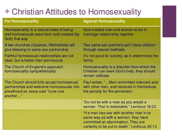 Muslim views on homosexuality gcse