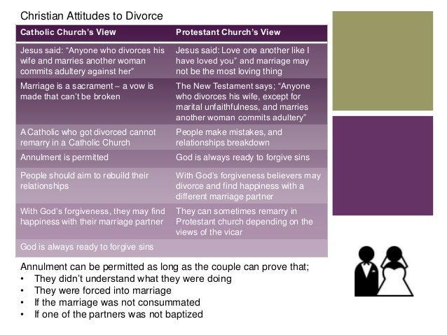 Religous veiws on premarital sex