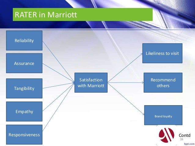 marriott employee satisfaction Marriott corporation was a hospitality company that operated from 1927–1993, founded originally by j willard marriott and frank kimball as hot shoppes, inc.