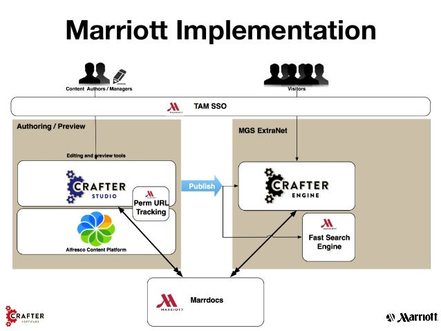 marriott corporation a case This series of cases (see also the b case, uva-e-0130, and the supplement,   the marriott corporation human resources department (a): managing a.