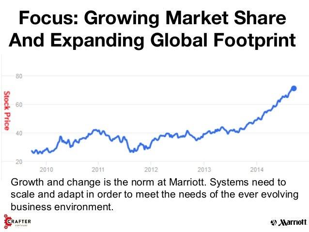 marriott worldwide inc claim study