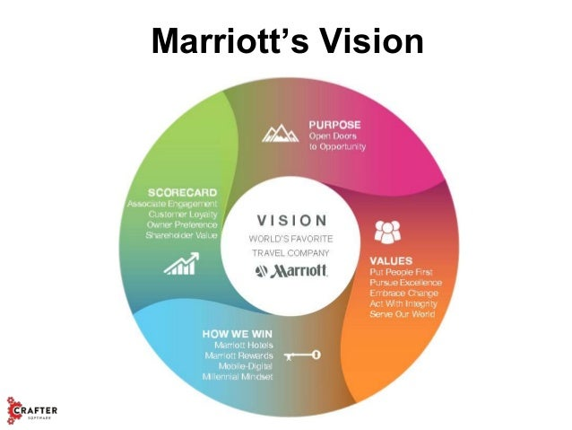 applied communication in marriott group of Applied communication kent state tuscarawas welcome to communication studies at kent state university at tuscarawas did you know that employers often hire and retain workers who can effectively communicate.