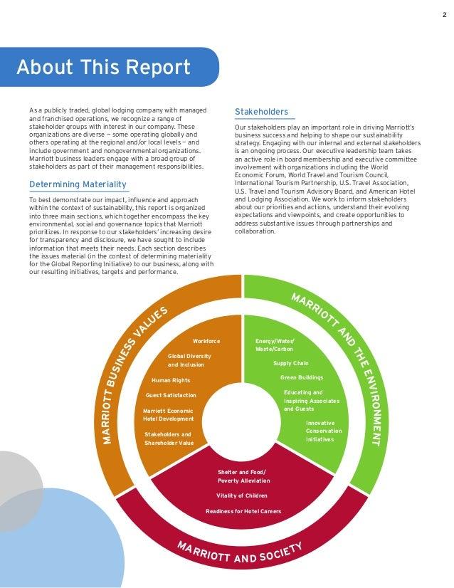 social environmental report