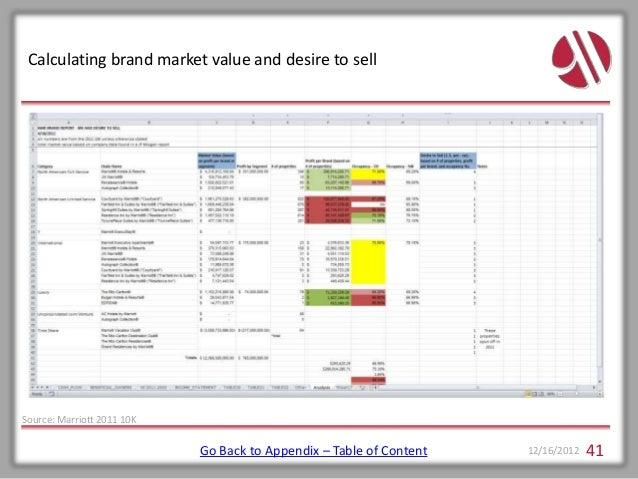 Marriott International VRIO Analysis and Value Chain Essay Sample