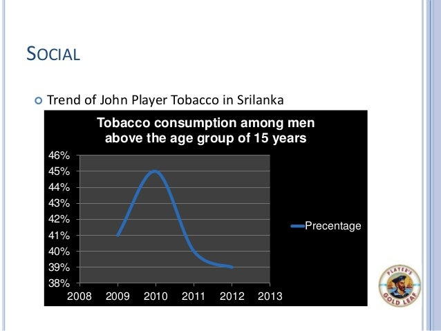 SOCIAL  Trend of John Player Tobacco in Srilanka 38% 39% 40% 41% 42% 43% 44% 45% 46% 2008 2009 2010 2011 2012 2013 Tobacc...