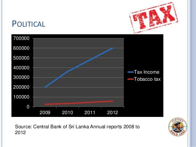 POLITICAL Source: Central Bank of Sri Lanka Annual reports 2008 to 2012 0 100000 200000 300000 400000 500000 600000 700000...