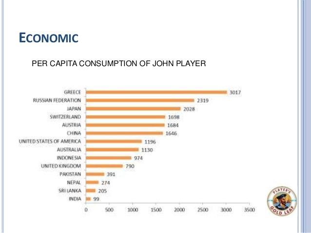 ECONOMIC PER CAPITA CONSUMPTION OF JOHN PLAYER