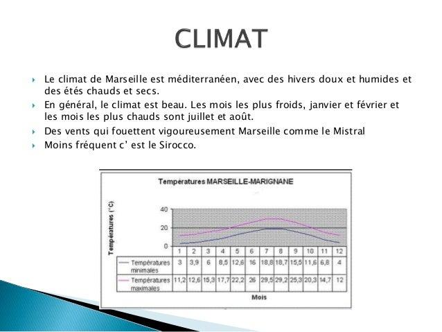  Le climat de Marseille est méditerranéen, avec des hivers doux et humides et des étés chauds et secs.  En général, le c...