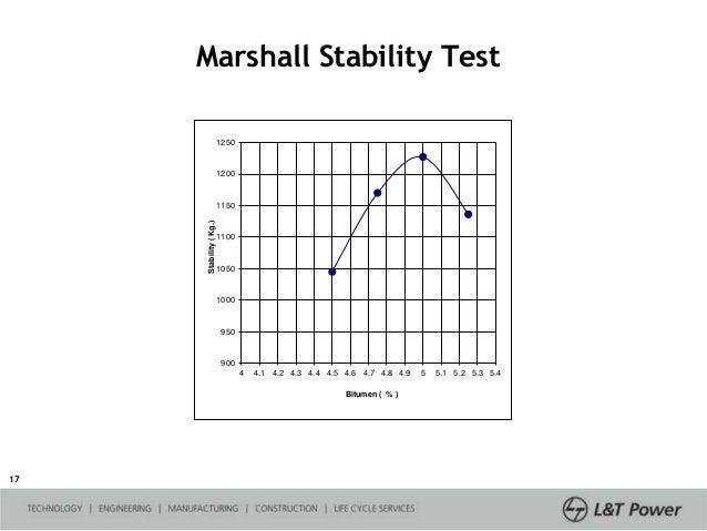 Marshall Stability Test ASTM D6927 - Iamcivilengineer