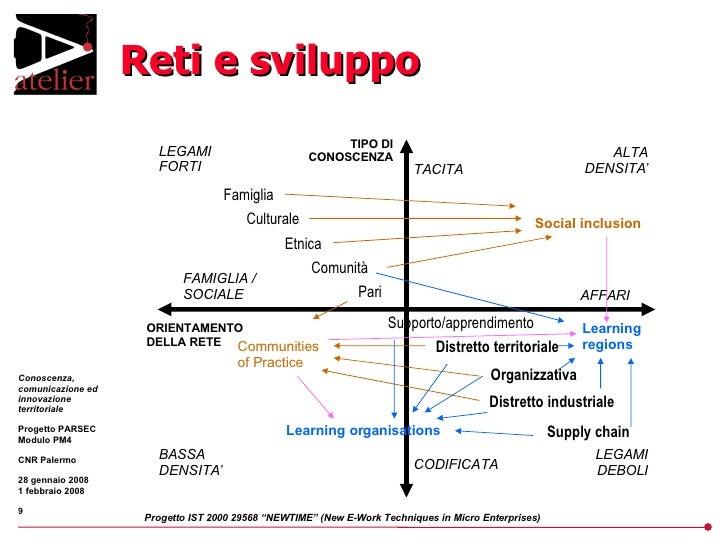 Reti e sviluppo ORIENTAMENTO DELLA RETE TIPO DI CONOSCENZA FAMIGLIA / SOCIALE AFFARI TACITA CODIFICATA ALTA DENSITA' LEGAM...
