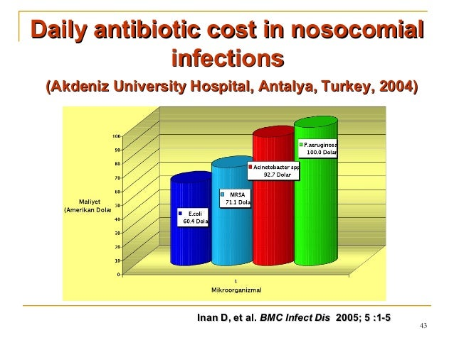 thesis on nosocomial infections Nurses' knowledge and practice for prevention of infection in  of disease associated with hospital-acquired infections in egypt is challenging because of limited .