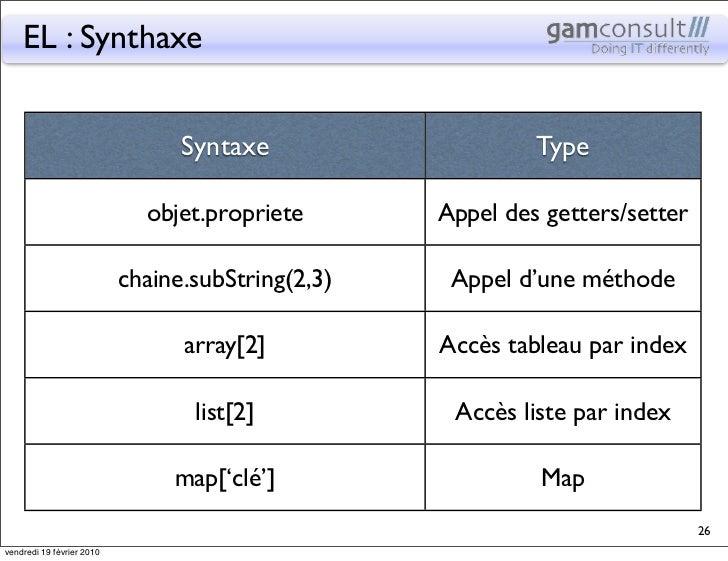 EL : Synthaxe                                 Syntaxe                    Type                             objet.propriete...