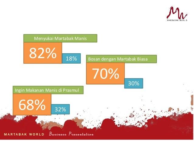proposal business plan martabak mini