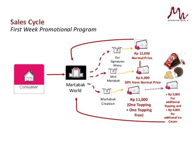 contoh business plan martabak manis mini