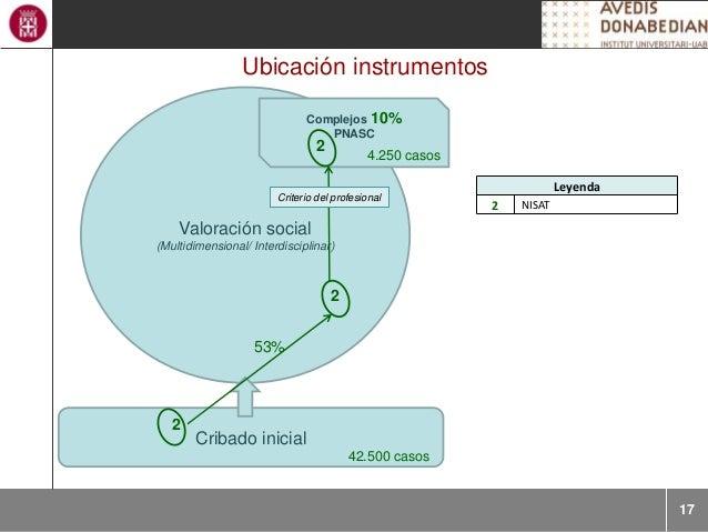 17 Ubicación instrumentos Cribado inicial Valoración social (Multidimensional/ Interdisciplinar) Complejos 10% PNASC Leyen...