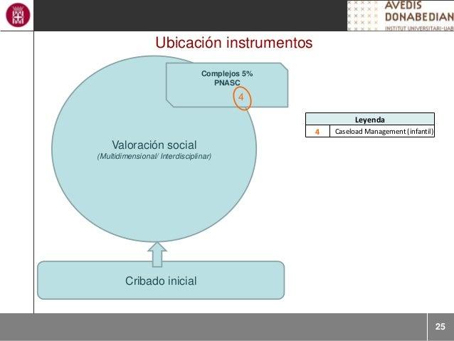 25 Ubicación instrumentos Cribado inicial Valoración social (Multidimensional/ Interdisciplinar) Complejos 5% PNASC Leyend...