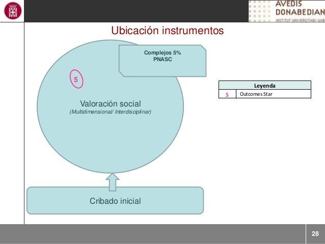 28 Ubicación instrumentos Cribado inicial Valoración social (Multidimensional/ Interdisciplinar) Complejos 5% PNASC Leyend...