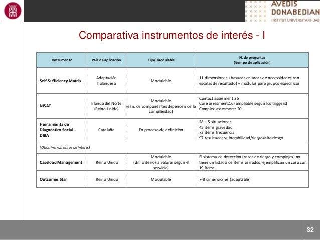 32 Comparativa instrumentos de interés - I Instrumento País de aplicación Fijo/ modulable N. de preguntas (tiempo de aplic...