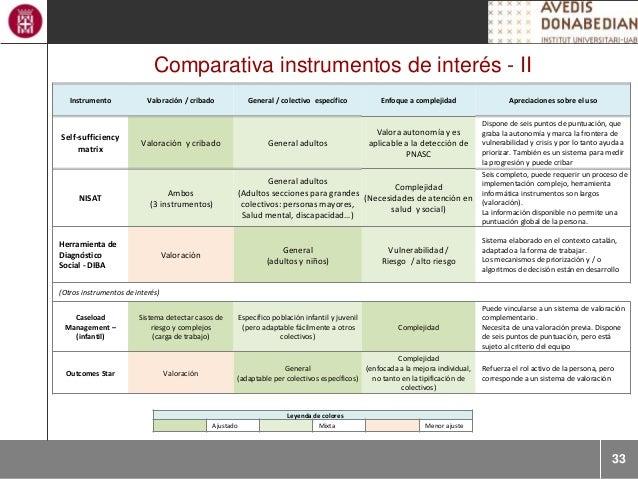33 Comparativa instrumentos de interés - II Leyenda de colores Ajustado Mixta Menor ajuste Instrumento Valoración / cribad...