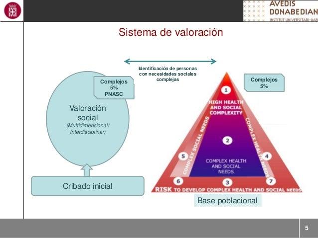 5 Sistema de valoración Base poblacional Cribado inicial Valoración social (Multidimensional/ Interdisciplinar) Complejos ...