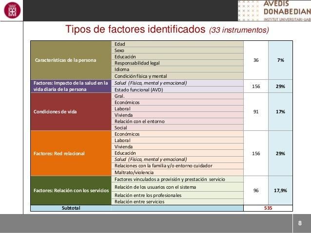 8 Tipos de factores identificados (33 instrumentos) Características de la persona Edad 36 7% Sexo Educación Responsabilida...