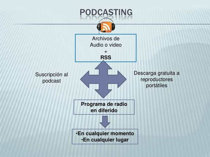 Podcasting<br />Archivos de <br />Audio o video <br />+ <br />RSS<br />Descarga gratuita a reproductores portátiles<br />S...