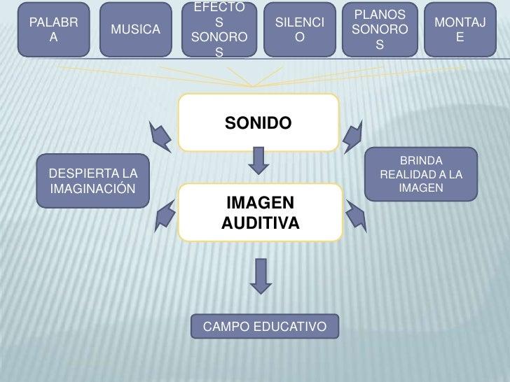 PALABRA<br />MUSICA<br />EFECTOS SONOROS<br />SILENCIO<br />PLANOS SONOROS<br />MONTAJE<br />SONIDO<br />BRINDA REALIDAD A...
