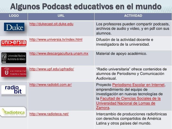 Algunos Podcast educativos en el mundo<br />