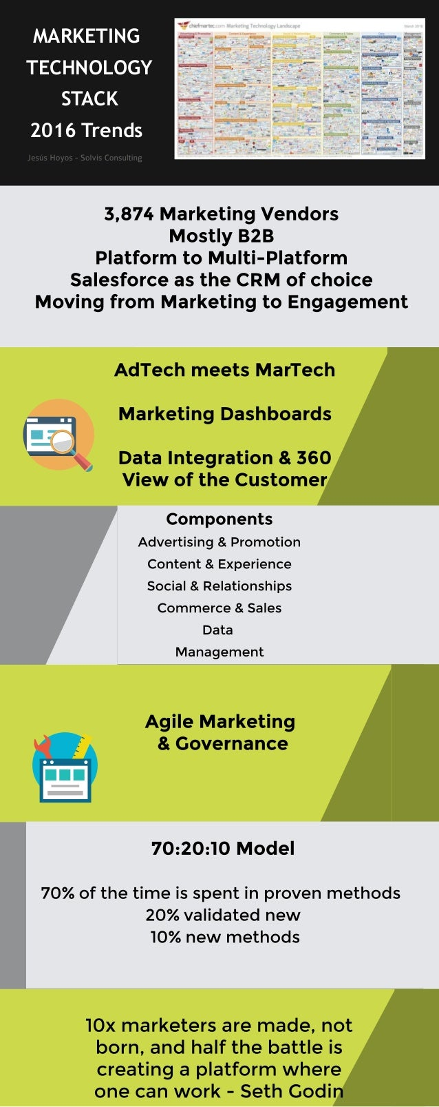 TECHNOLOGY STACK 2016	Trends	 MARKETING