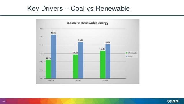 Key Drivers – Coal vs Renewable 18