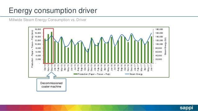 Energy consumption driver Millwide Steam Energy Consumption vs. Driver - 20,000 40,000 60,000 80,000 100,000 120,000 140,0...