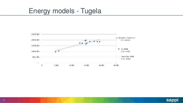 Energy models - Tugela 21