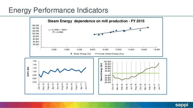 Energy Performance Indicators 24 0.40 0.60 0.80 1.00 1.20 1.40 1.60 Oct-15 Dec-15 Feb-16 Apr-16 Jun-16 Aug-16 Oct-16 Dec-1...