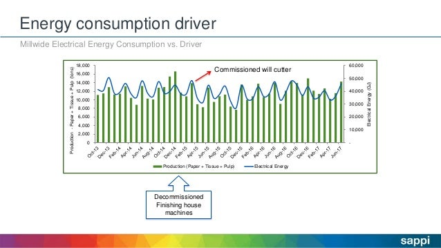 Energy consumption driver Millwide Electrical Energy Consumption vs. Driver - 10,000 20,000 30,000 40,000 50,000 60,000 0 ...