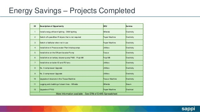 Energy Savings – Projects Completed ID Description of Opportunity SEU Service 1 Install energy efficient lighting - DSM li...