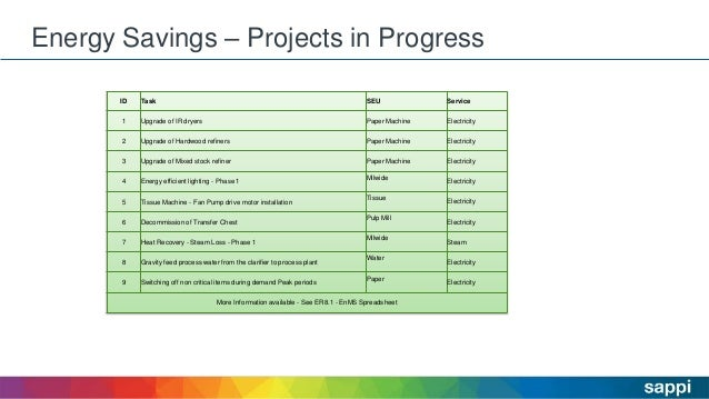 Energy Savings – Projects in Progress 28 ID Task SEU Service 1 Upgrade of IR dryers Paper Machine Electricity 2 Upgrade of...
