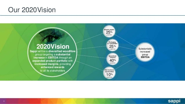 Our 2020Vision 3 2020Vision Sappi will be a diversified woodfibre group targeting a substantial increase in EBITDA through...