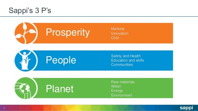 Sappi's 3 P's 5 Markets Innovation Cost Safety and Health Education and skills Communities Raw materials Water Energy Envi...
