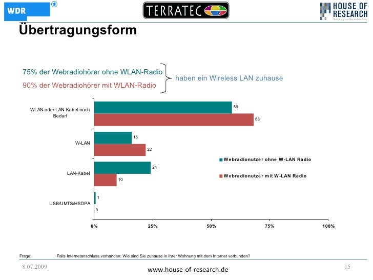 Übertragungsform   75% der Webradiohörer ohne WLAN-Radio                                                                  ...