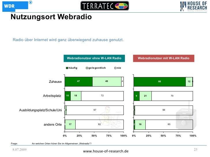 Nutzungsort Webradio   Radio über Internet wird ganz überwiegend zuhause genutzt.                                         ...