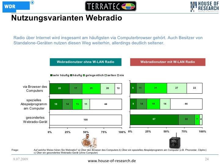 Nutzungsvarianten Webradio   Radio über Internet wird insgesamt am häufigsten via Computerbrowser gehört. Auch Besitzer vo...