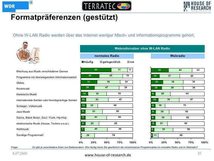 Formatpräferenzen (gestützt)   Ohne W-LAN Radio werden über das Internet weniger Misch- und Informationsprogramme gehört. ...