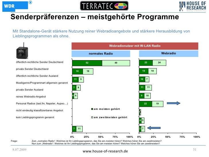 Senderpräferenzen – meistgehörte Programme  Mit Standalone-Gerät stärkere Nutzung reiner Webradioangebote und stärkere Her...