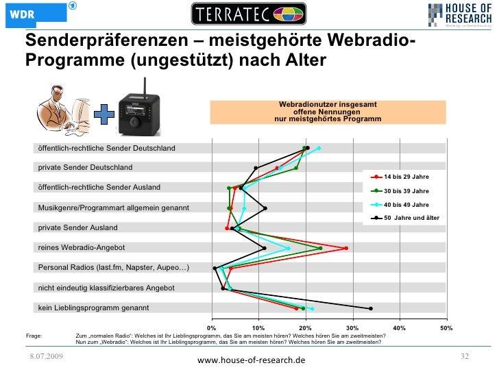 Senderpräferenzen – meistgehörte Webradio- Programme (ungestützt) nach Alter                                              ...