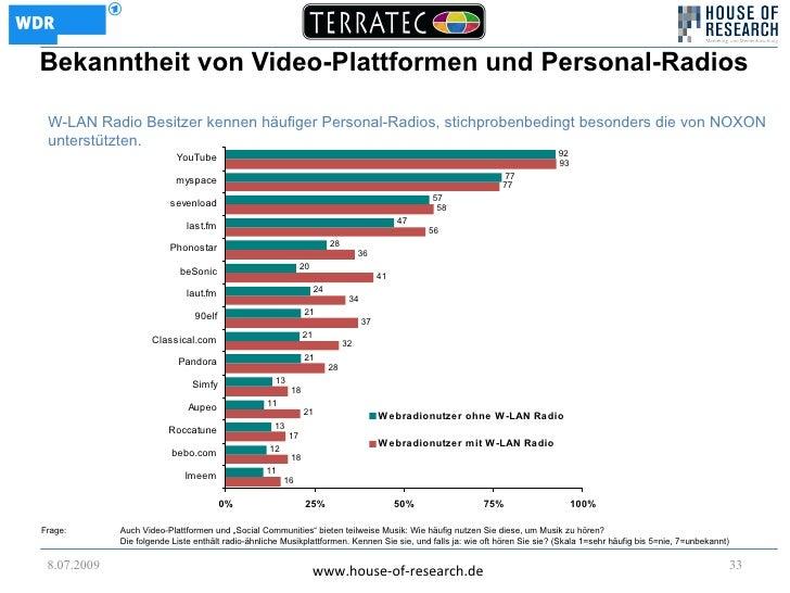 Bekanntheit von Video-Plattformen und Personal-Radios   W-LAN Radio Besitzer kennen häufiger Personal-Radios, stichprobenb...