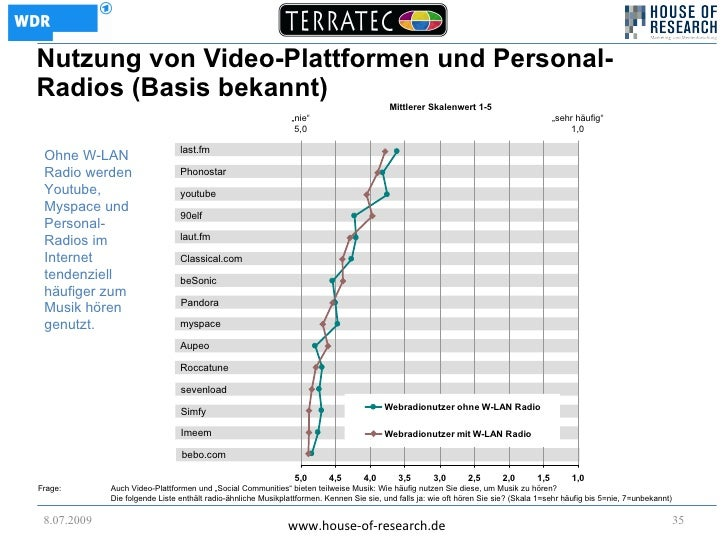 Nutzung von Video-Plattformen und Personal- Radios (Basis bekannt)                                                        ...